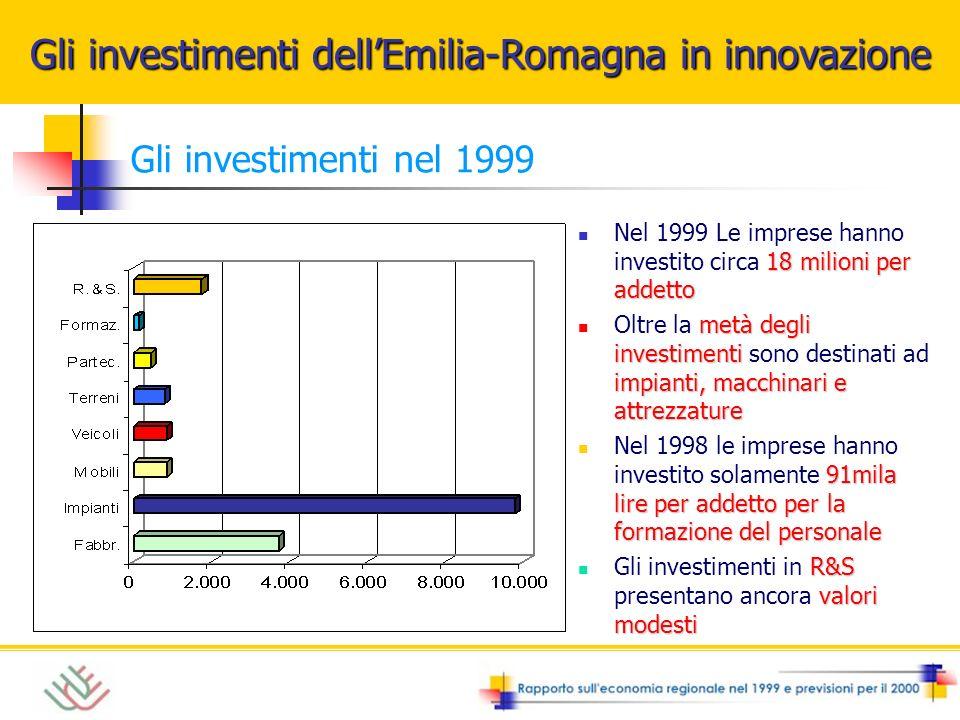 Gli investimenti nel 1999 18 milioni per addetto Nel 1999 Le imprese hanno investito circa 18 milioni per addetto metà degli investimenti impianti, macchinari e attrezzature Oltre la metà degli investimenti sono destinati ad impianti, macchinari e attrezzature 91mila lire per addetto per la formazione del personale Nel 1998 le imprese hanno investito solamente 91mila lire per addetto per la formazione del personale R&S valori modesti Gli investimenti in R&S presentano ancora valori modesti Gli investimenti dellEmilia-Romagna in innovazione