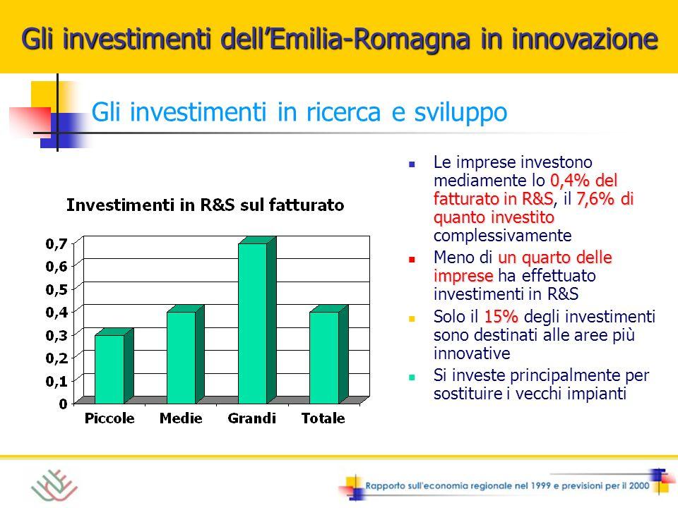 0,4% del fatturato in R&S7,6% di quanto investito Le imprese investono mediamente lo 0,4% del fatturato in R&S, il 7,6% di quanto investito complessivamente un quarto delle imprese Meno di un quarto delle imprese ha effettuato investimenti in R&S 15% Solo il 15% degli investimenti sono destinati alle aree più innovative Si investe principalmente per sostituire i vecchi impianti Gli investimenti dellEmilia-Romagna in innovazione Gli investimenti in ricerca e sviluppo