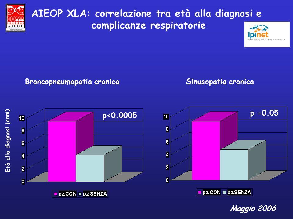 AIEOP XLA: correlazione tra età alla diagnosi e complicanze respiratorie Età alla diagnosi (anni) Maggio 2006 p =0.05 p<0.0005 Broncopneumopatia croni