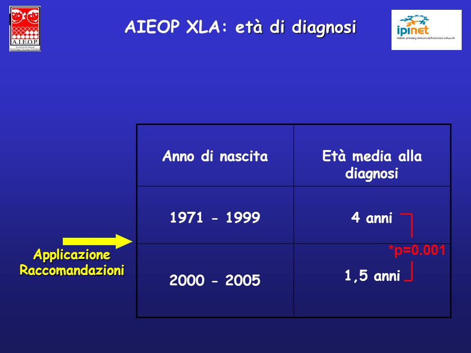 Anno di nascitaEtà media alla diagnosi 1971 - 19994 anni 2000 - 2005 1,5 anni ApplicazioneRaccomandazioni *p=0.001 tà di diagnosi AIEOP XLA: età di di