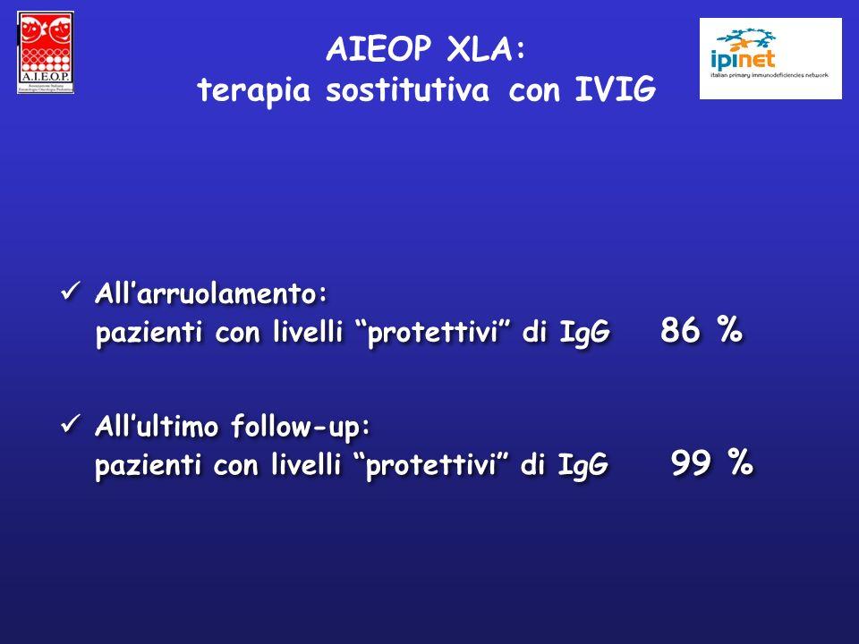 Allarruolamento: pazienti con livelli protettivi di IgG 86 % Allarruolamento: pazienti con livelli protettivi di IgG 86 % AIEOP XLA: terapia sostituti