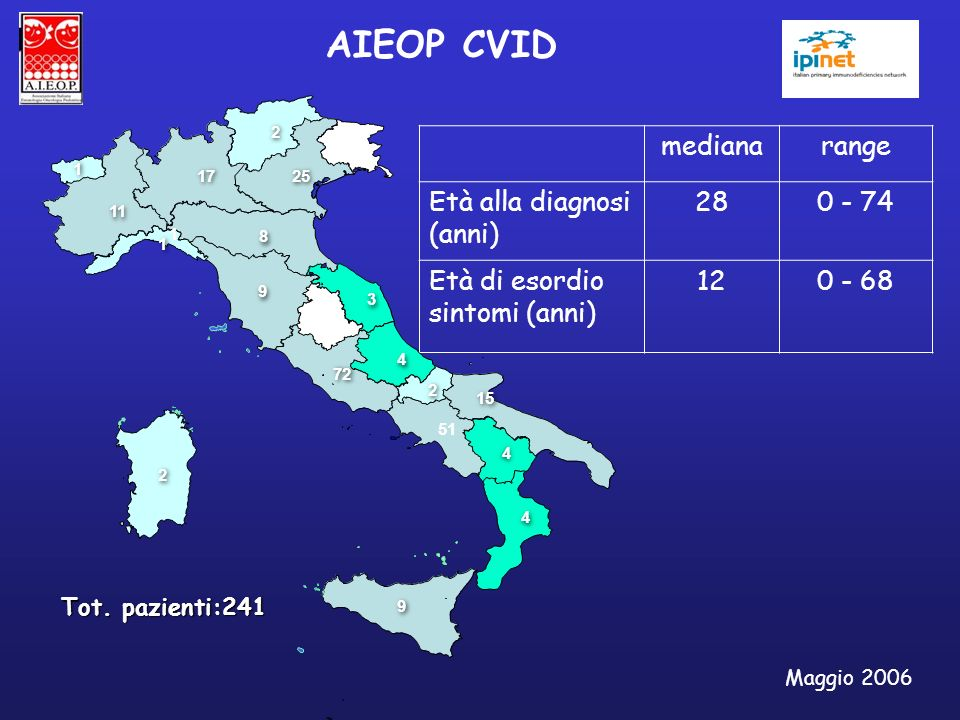 medianarange Età alla diagnosi (anni) 280 - 74 Età di esordio sintomi (anni) 120 - 68 Maggio 2006 AIEOP CVID