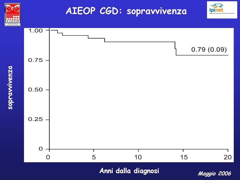 Anni dalla diagnosi sopravvivenza AIEOP CGD: sopravvivenza Maggio 2006