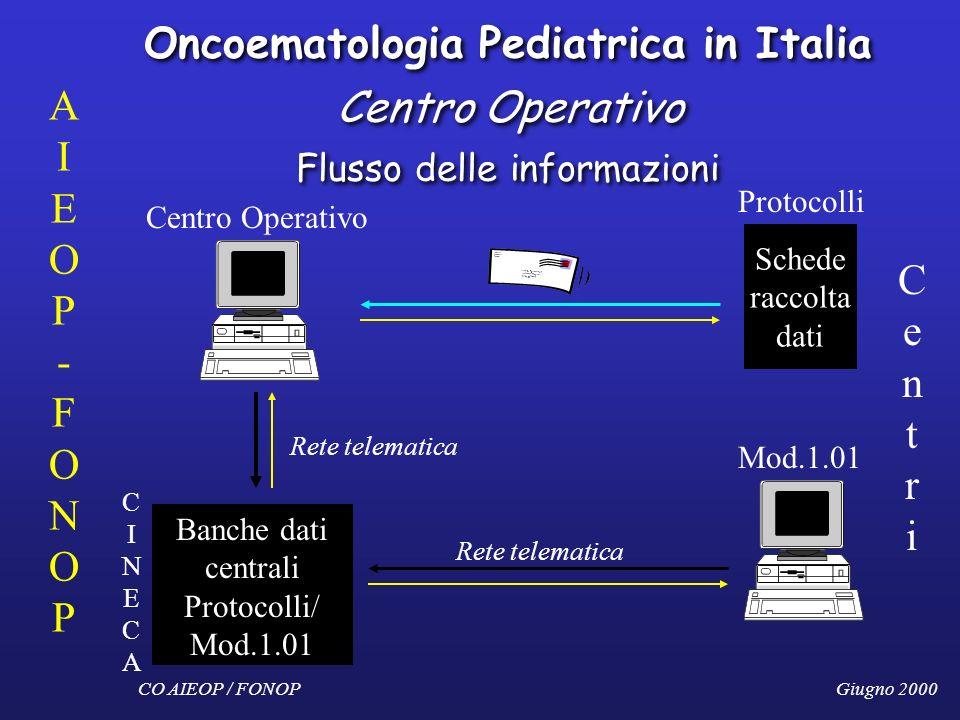 Oncoematologia Pediatrica in Italia Centro Operativo Flusso delle informazioni CO AIEOP / FONOPGiugno 2000 AIEOP-FONOPAIEOP-FONOP Protocolli Centro Op