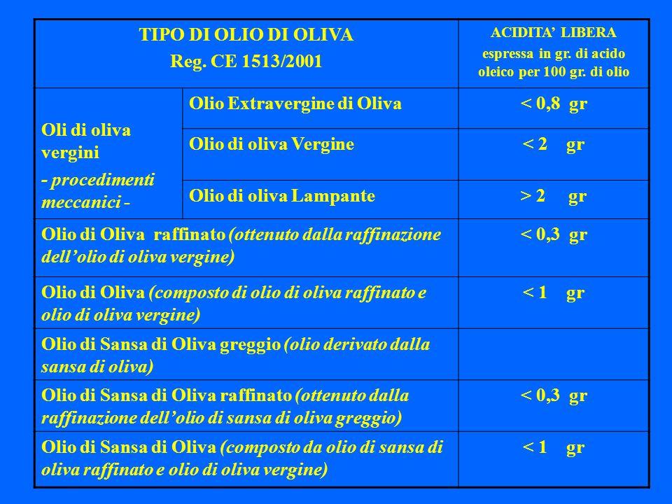 TIPO DI OLIO DI OLIVA Reg. CE 1513/2001 ACIDITA LIBERA espressa in gr. di acido oleico per 100 gr. di olio Oli di oliva vergini - procedimenti meccani