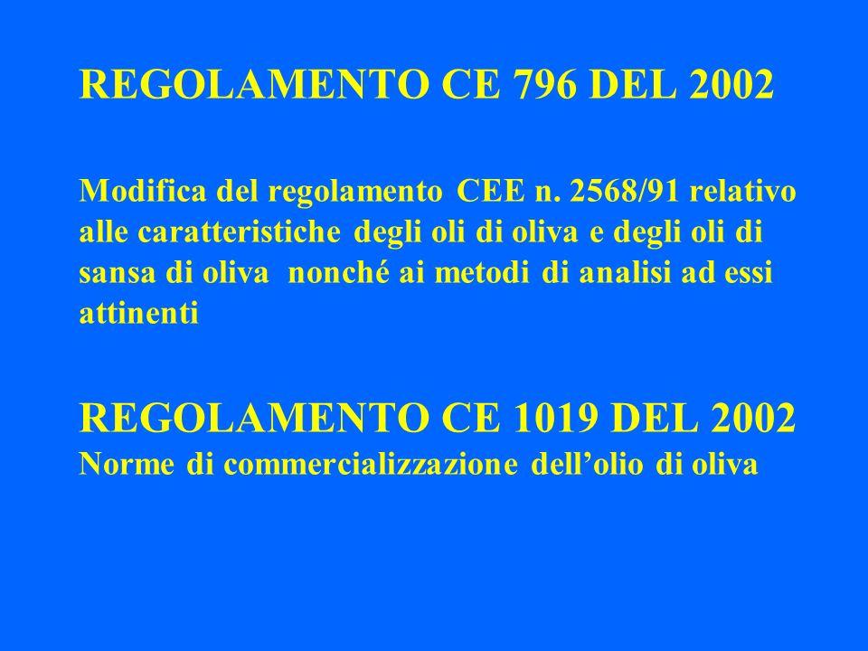 REGOLAMENTO CE 796 DEL 2002 Modifica del regolamento CEE n. 2568/91 relativo alle caratteristiche degli oli di oliva e degli oli di sansa di oliva non