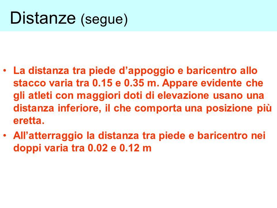 La distanza tra piede dappoggio e baricentro allo stacco varia tra 0.15 e 0.35 m.