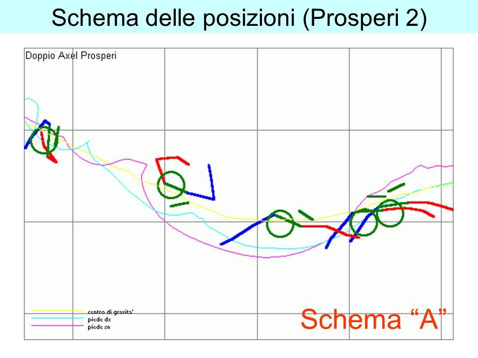 Schema delle posizioni (Prosperi 2) Schema A