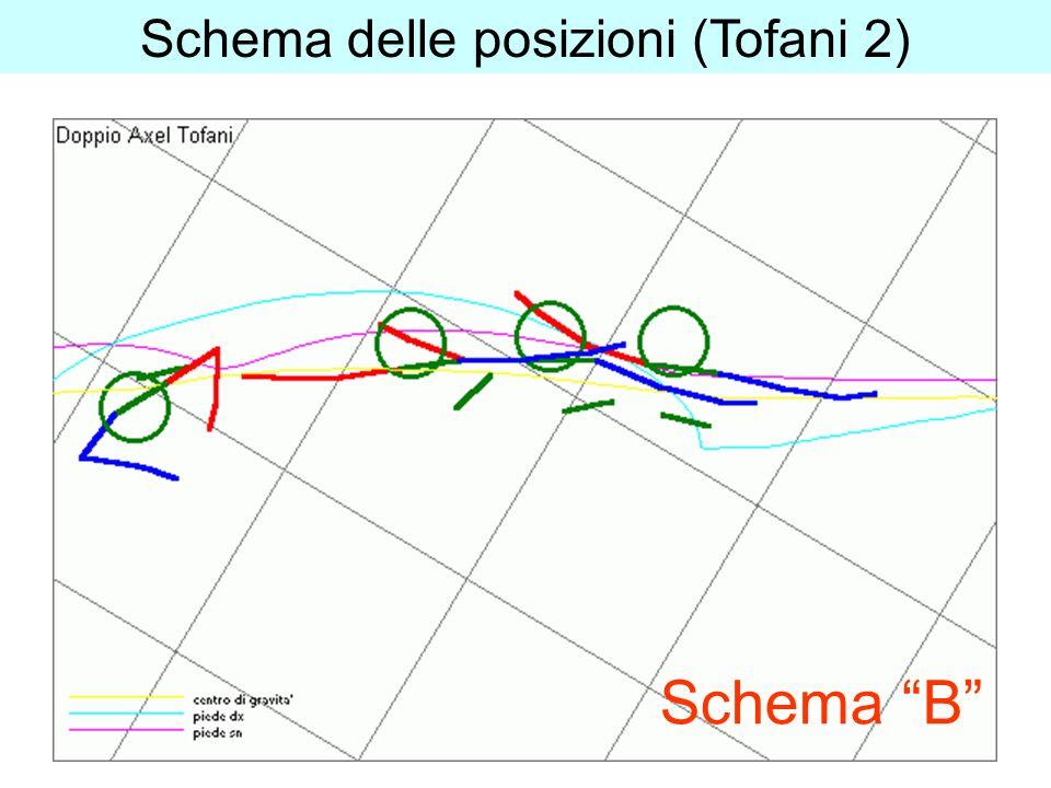 Schema delle posizioni (Tofani 2) Schema B