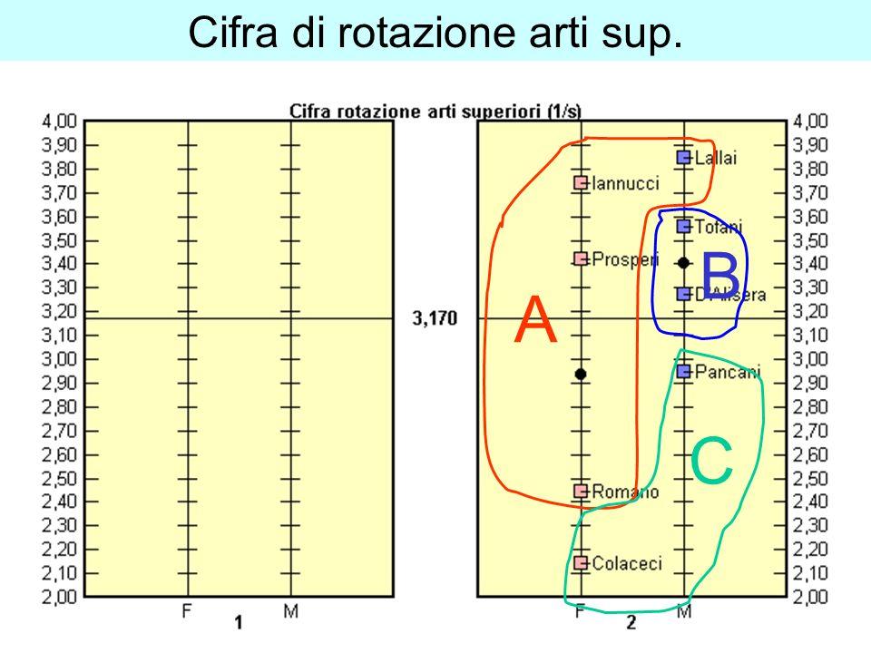 Cifra di rotazione arti sup. A B C