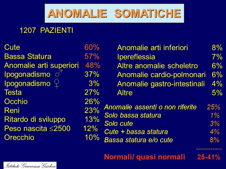 ANOMALIE SOMATICHE 1207 PAZIENTI Cute 60% Bassa Statura 57% Anomalie arti superiori 48% Ipogonadismo 37% Ipogonadismo 3% Testa 27% Occhio 26% Reni 23%