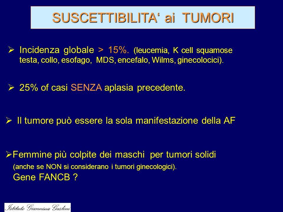 SUSCETTIBILITA ai TUMORI Incidenza globale > 15%. (leucemia, K cell squamose testa, collo, esofago, MDS, encefalo, Wilms, ginecolocici). 25% of casi S