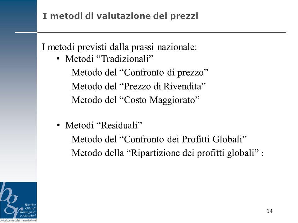 I metodi previsti dalla prassi nazionale: Metodi Tradizionali Metodo del Confronto di prezzo Metodo del Prezzo di Rivendita Metodo del Costo Maggiorat