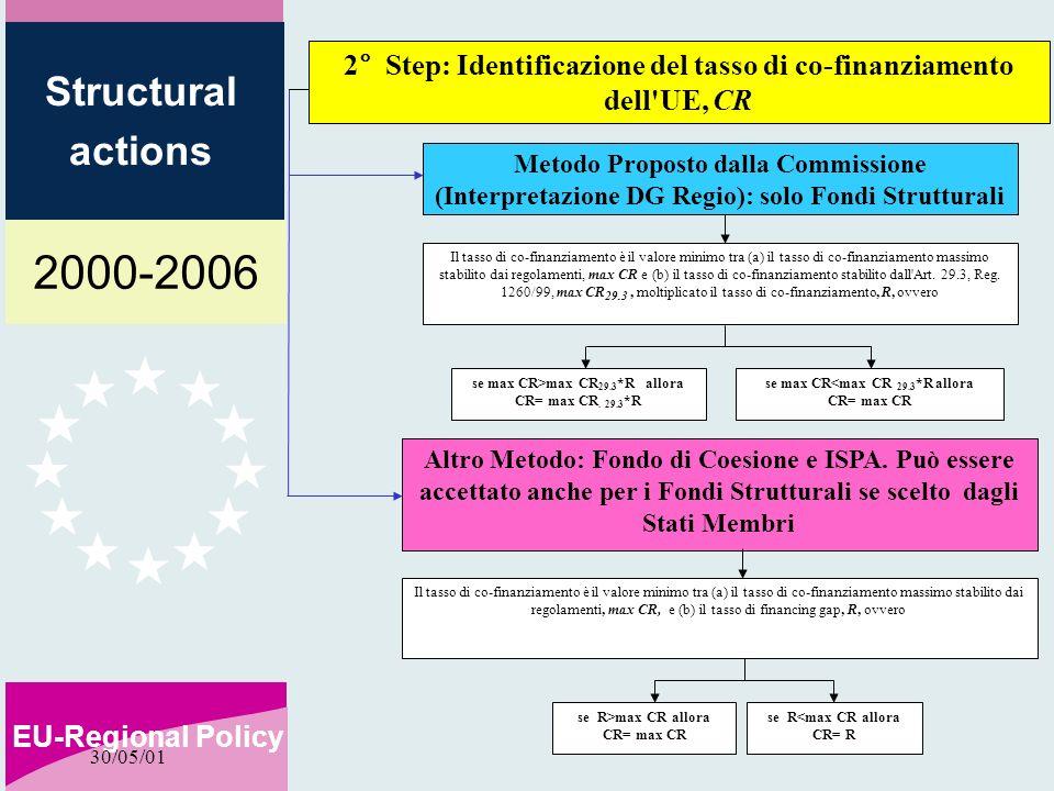 2000-2006 EU-Regional Policy Structural actions 30/05/01 Il tasso di co-finanziamento è il valore minimo tra (a) il tasso di co-finanziamento massimo