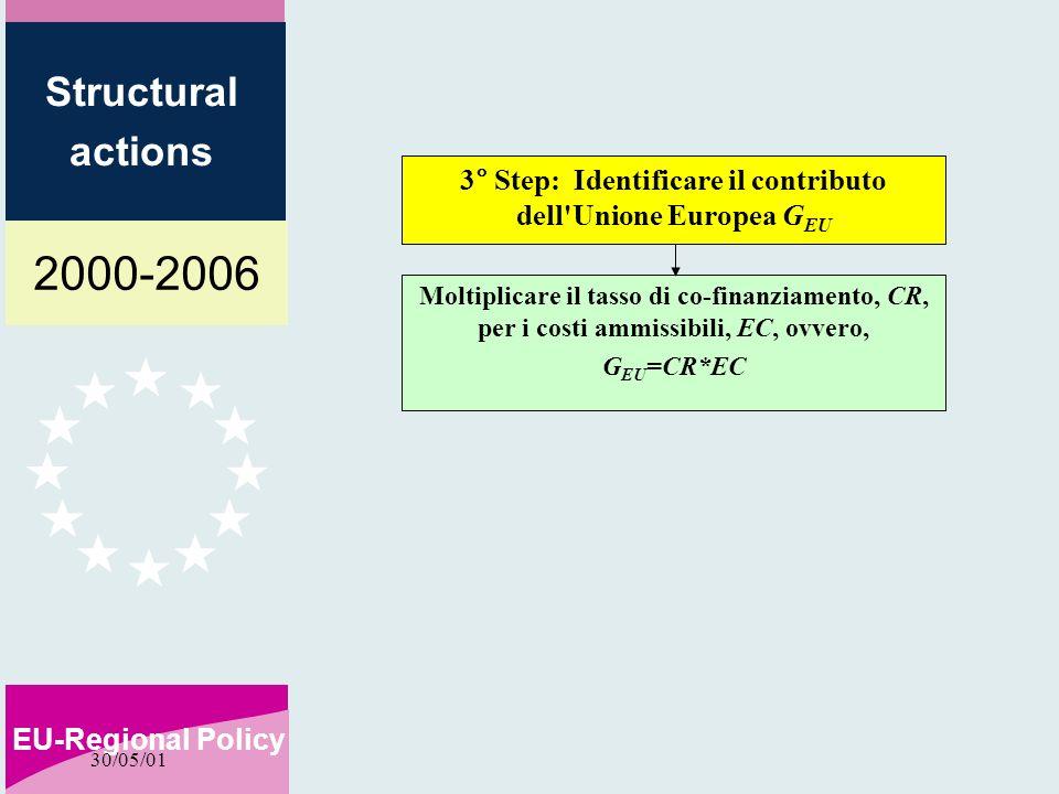 2000-2006 EU-Regional Policy Structural actions 30/05/01 3° Step: Identificare il contributo dell Unione Europea G EU Moltiplicare il tasso di co-finanziamento, CR, per i costi ammissibili, EC, ovvero, G EU =CR*EC