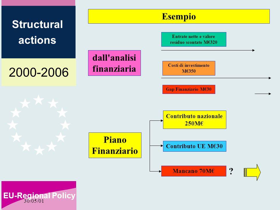 2000-2006 EU-Regional Policy Structural actions 30/05/01 Costi di investimento M350 Entrate nette e valore residuo scontato M320 Gap Finanziario M30 Piano Finanziario Contributo nazionale 250M Contributo UE M30 Esempio dall analisi finanziaria Mancano 70M