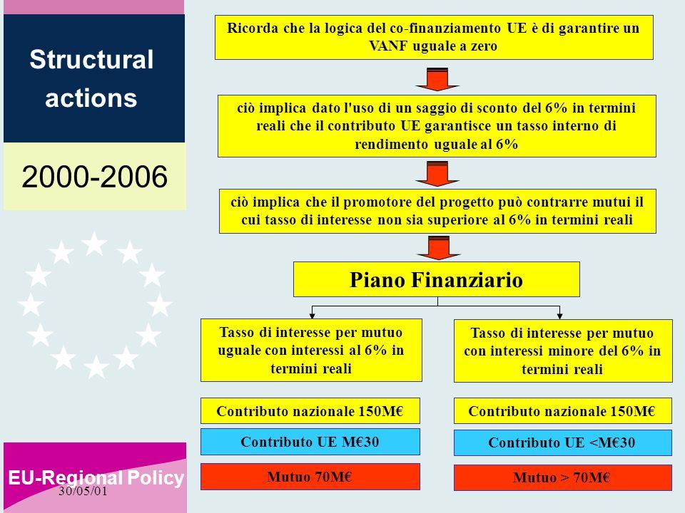 2000-2006 EU-Regional Policy Structural actions 30/05/01 Ricorda che la logica del co-finanziamento UE è di garantire un VANF uguale a zero ciò implica dato l uso di un saggio di sconto del 6% in termini reali che il contributo UE garantisce un tasso interno di rendimento uguale al 6% ciò implica che il promotore del progetto può contrarre mutui il cui tasso di interesse non sia superiore al 6% in termini reali Piano Finanziario Contributo nazionale 150M Contributo UE M30 Mutuo 70M Contributo nazionale 150M Contributo UE <M30 Mutuo > 70M Tasso di interesse per mutuo uguale con interessi al 6% in termini reali Tasso di interesse per mutuo con interessi minore del 6% in termini reali