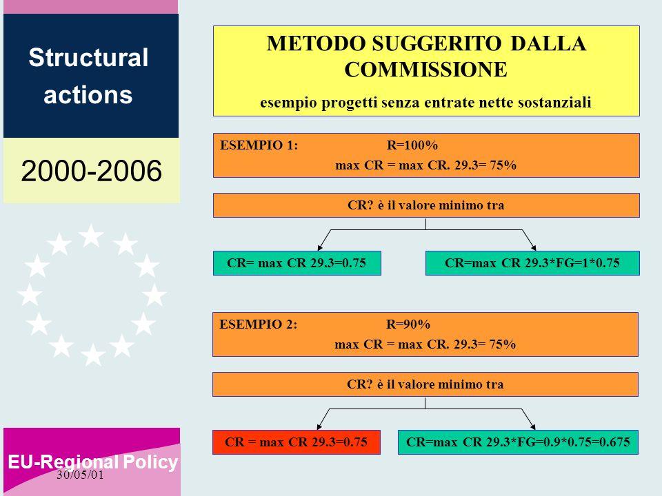 2000-2006 EU-Regional Policy Structural actions 30/05/01 ESEMPIO 1: R=100% max CR = max CR. 29.3= 75% CR? è il valore minimo tra METODO SUGGERITO DALL