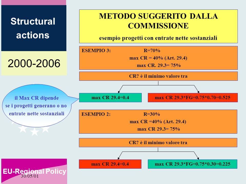 2000-2006 EU-Regional Policy Structural actions 30/05/01 ESEMPIO 3: R=70% max CR = 40% (Art.