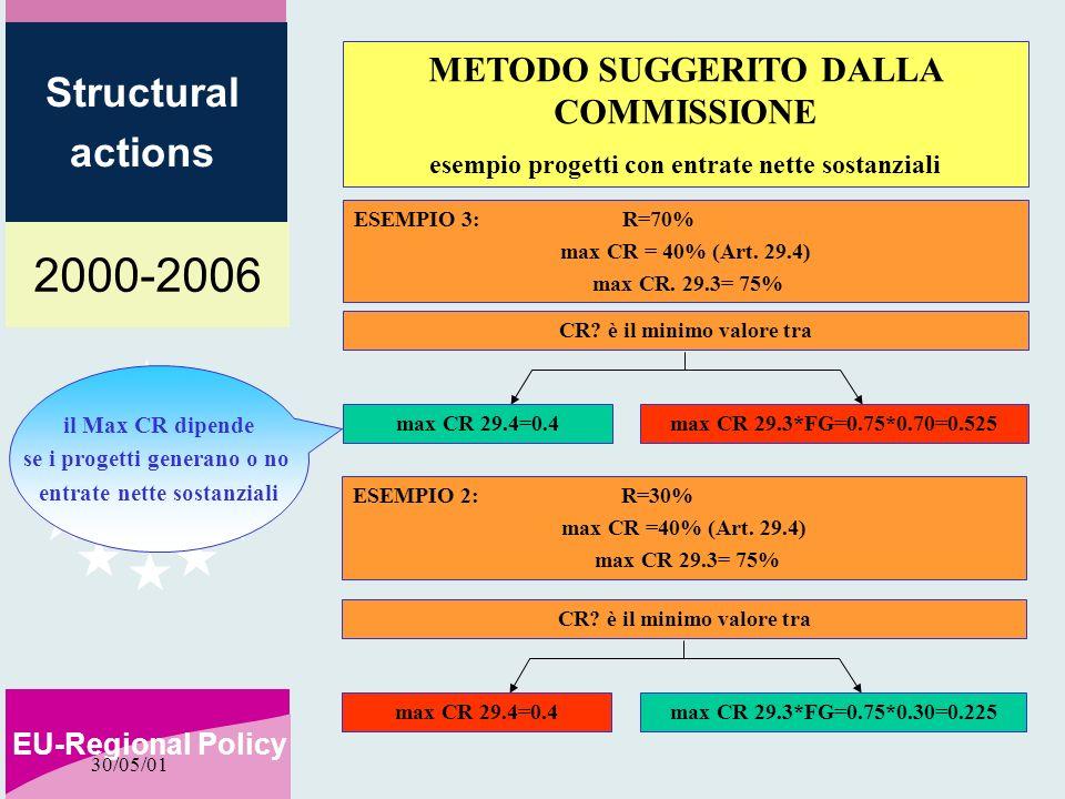 2000-2006 EU-Regional Policy Structural actions 30/05/01 ESEMPIO 3: R=70% max CR = 40% (Art. 29.4) max CR. 29.3= 75% CR? è il minimo valore tra METODO