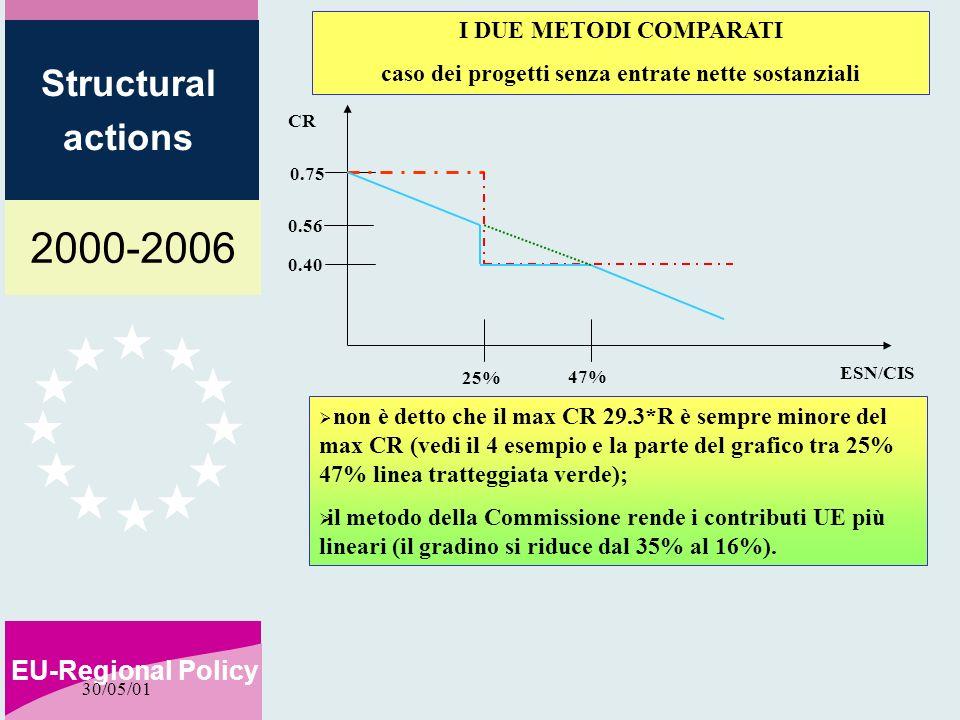 2000-2006 EU-Regional Policy Structural actions 30/05/01 I DUE METODI COMPARATI caso dei progetti senza entrate nette sostanziali 0.75 0.56 25% ESN/CIS 0.40 CR 47% non è detto che il max CR 29.3*R è sempre minore del max CR (vedi il 4 esempio e la parte del grafico tra 25% 47% linea tratteggiata verde); il metodo della Commissione rende i contributi UE più lineari (il gradino si riduce dal 35% al 16%).