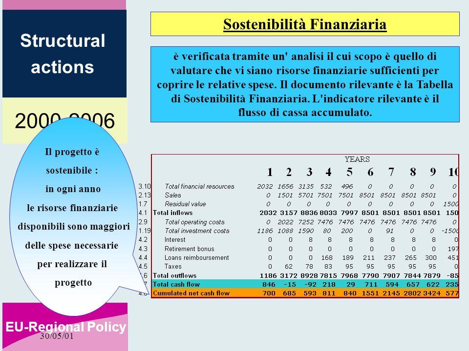 2000-2006 EU-Regional Policy Structural actions 30/05/01 Sostenibilità Finanziaria Il progetto è sostenibile : in ogni anno le risorse finanziarie dis