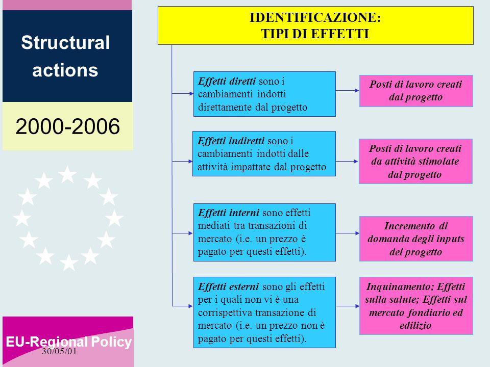 2000-2006 EU-Regional Policy Structural actions 30/05/01 Effetti diretti sono i cambiamenti indotti direttamente dal progetto Effetti indiretti sono i cambiamenti indotti dalle attività impattate dal progetto Effetti interni sono effetti mediati tra transazioni di mercato (i.e.