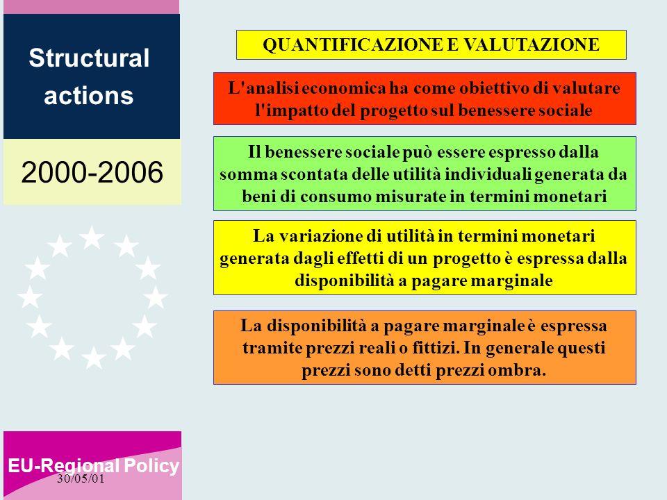 2000-2006 EU-Regional Policy Structural actions 30/05/01 QUANTIFICAZIONE E VALUTAZIONE L'analisi economica ha come obiettivo di valutare l'impatto del