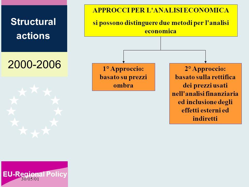 2000-2006 EU-Regional Policy Structural actions 30/05/01 APPROCCI PER L'ANALISI ECONOMICA si possono distinguere due metodi per l'analisi economica 1°