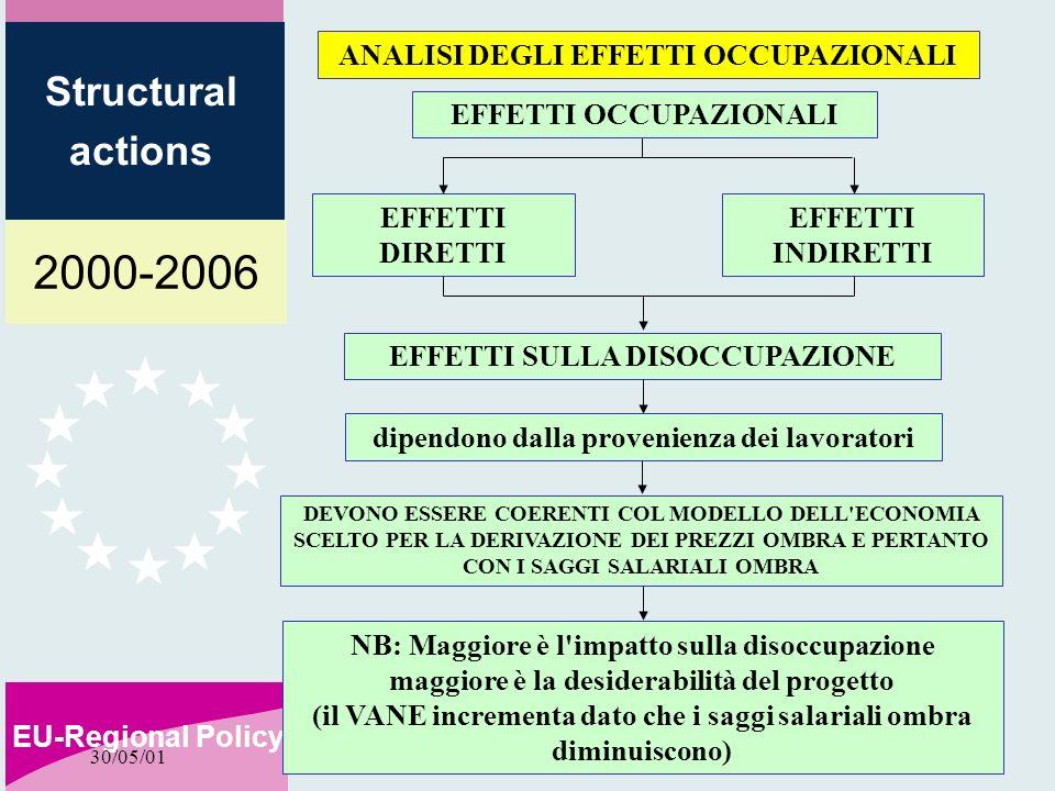 2000-2006 EU-Regional Policy Structural actions 30/05/01 ANALISI DEGLI EFFETTI OCCUPAZIONALI EFFETTI DIRETTI EFFETTI INDIRETTI EFFETTI OCCUPAZIONALI EFFETTI SULLA DISOCCUPAZIONE dipendono dalla provenienza dei lavoratori DEVONO ESSERE COERENTI COL MODELLO DELL ECONOMIA SCELTO PER LA DERIVAZIONE DEI PREZZI OMBRA E PERTANTO CON I SAGGI SALARIALI OMBRA NB: Maggiore è l impatto sulla disoccupazione maggiore è la desiderabilità del progetto (il VANE incrementa dato che i saggi salariali ombra diminuiscono)