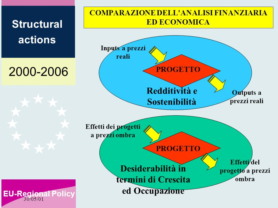 2000-2006 EU-Regional Policy Structural actions 30/05/01 PROGETTO Desiderabilità in termini di Crescita ed Occupazione Effetti dei progetti a prezzi ombra COMPARAZIONE DELL ANALISI FINANZIARIA ED ECONOMICA Effetti del progetto a prezzi ombra PROGETTO Inputs a prezzi reali Outputs a prezzi reali Redditività e Sostenibilità
