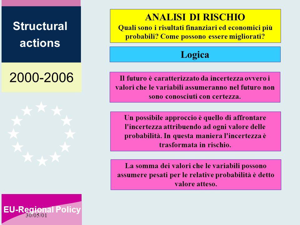 2000-2006 EU-Regional Policy Structural actions 30/05/01 Il futuro è caratterizzato da incertezza ovvero i valori che le variabili assumeranno nel futuro non sono conosciuti con certezza.