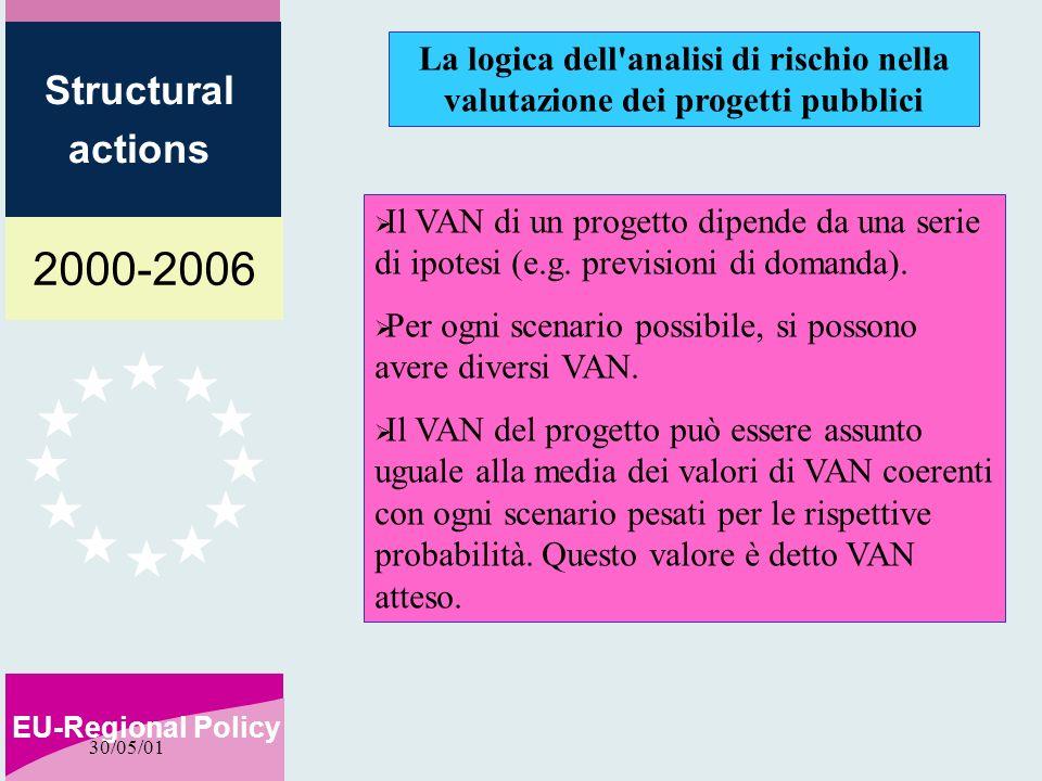 2000-2006 EU-Regional Policy Structural actions 30/05/01 La logica dell analisi di rischio nella valutazione dei progetti pubblici Il VAN di un progetto dipende da una serie di ipotesi (e.g.