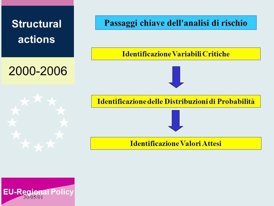 2000-2006 EU-Regional Policy Structural actions 30/05/01 Passaggi chiave dell analisi di rischio Identificazione Variabili Critiche Identificazione delle Distribuzioni di Probabilità Identificazione Valori Attesi