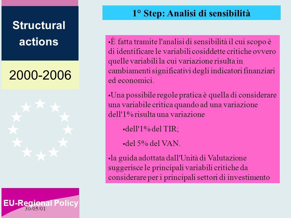 2000-2006 EU-Regional Policy Structural actions 30/05/01 1° Step: Analisi di sensibilità È fatta tramite l'analisi di sensibilità il cui scopo è di id
