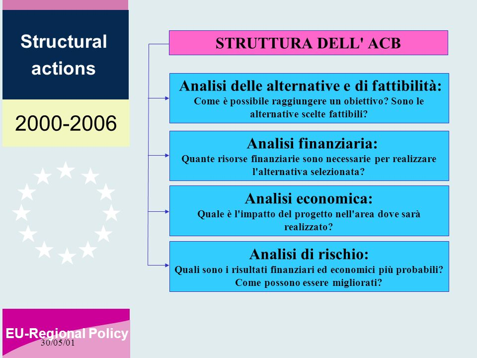 2000-2006 EU-Regional Policy Structural actions 30/05/01 ESEMPIO 1: R=100% max CR = max CR.