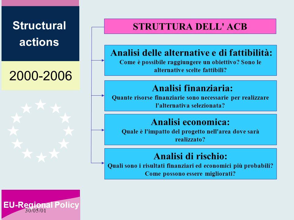 2000-2006 EU-Regional Policy Structural actions 30/05/01 STRUTTURA DELL ACB Analisi delle alternative e di fattibilità: Come è possibile raggiungere un obiettivo.