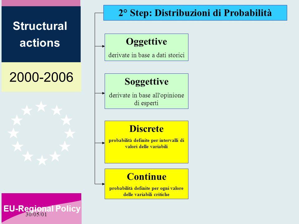 2000-2006 EU-Regional Policy Structural actions 30/05/01 2° Step: Distribuzioni di Probabilità Oggettive derivate in base a dati storici Soggettive derivate in base all opinione di esperti Discrete probabilità definite per intervalli di valori delle variabili Continue probabilità definite per ogni valore delle variabili critiche