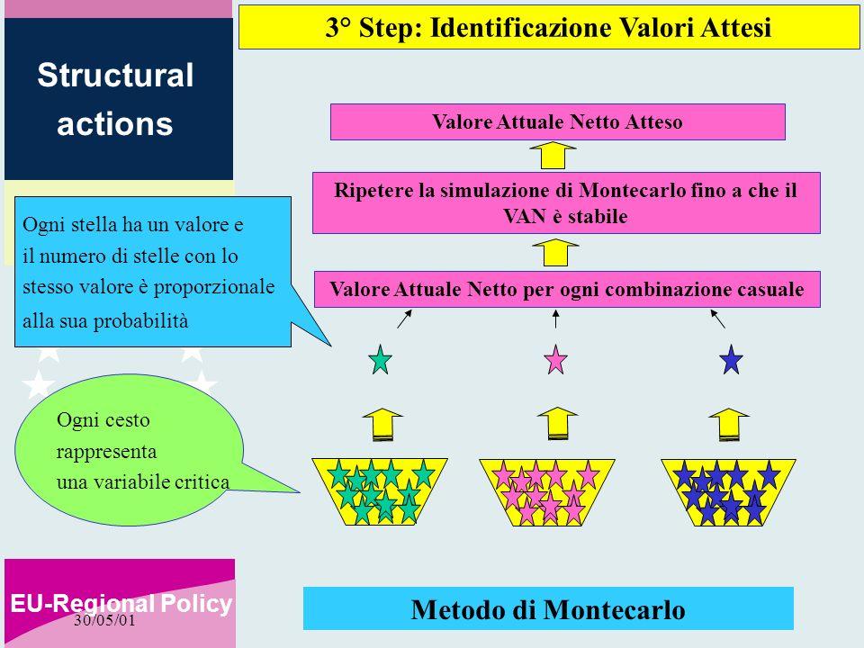 2000-2006 EU-Regional Policy Structural actions 30/05/01 Metodo di Montecarlo Valore Attuale Netto per ogni combinazione casuale Ripetere la simulazio