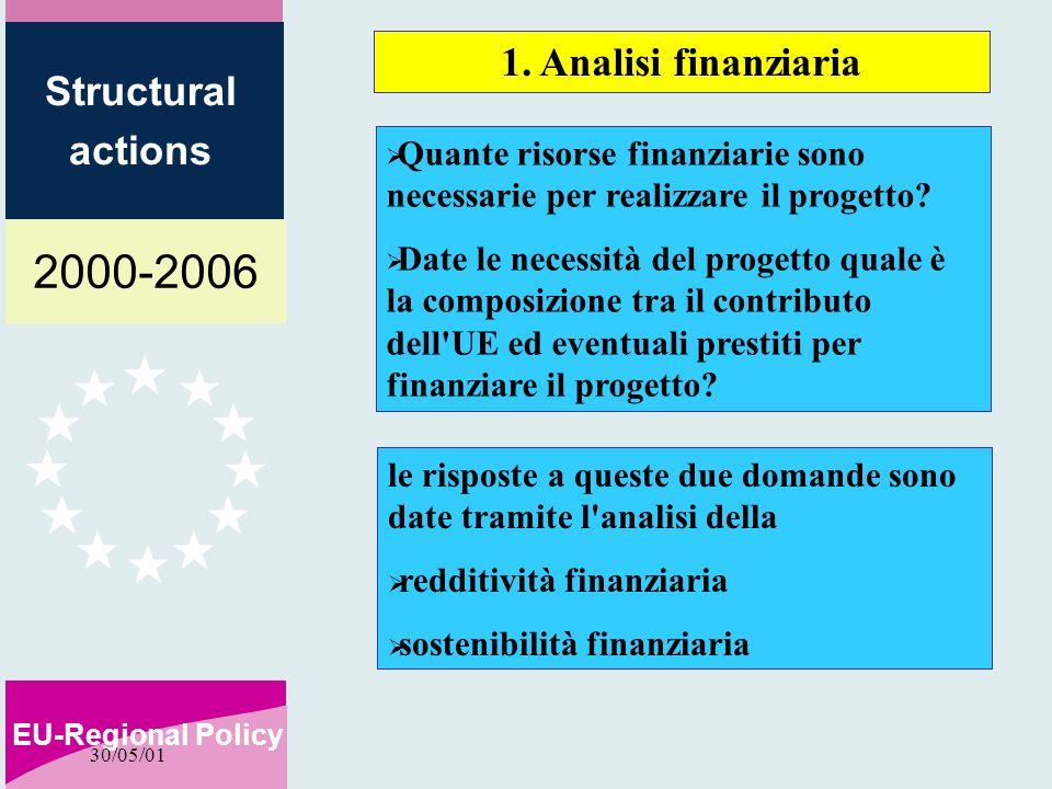 2000-2006 EU-Regional Policy Structural actions 30/05/01 1. Analisi finanziaria Quante risorse finanziarie sono necessarie per realizzare il progetto?