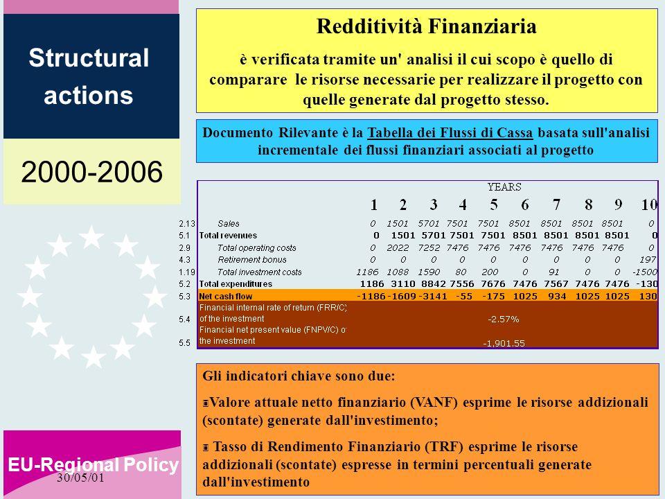 2000-2006 EU-Regional Policy Structural actions 30/05/01 Redditività Finanziaria è verificata tramite un analisi il cui scopo è quello di comparare le risorse necessarie per realizzare il progetto con quelle generate dal progetto stesso.