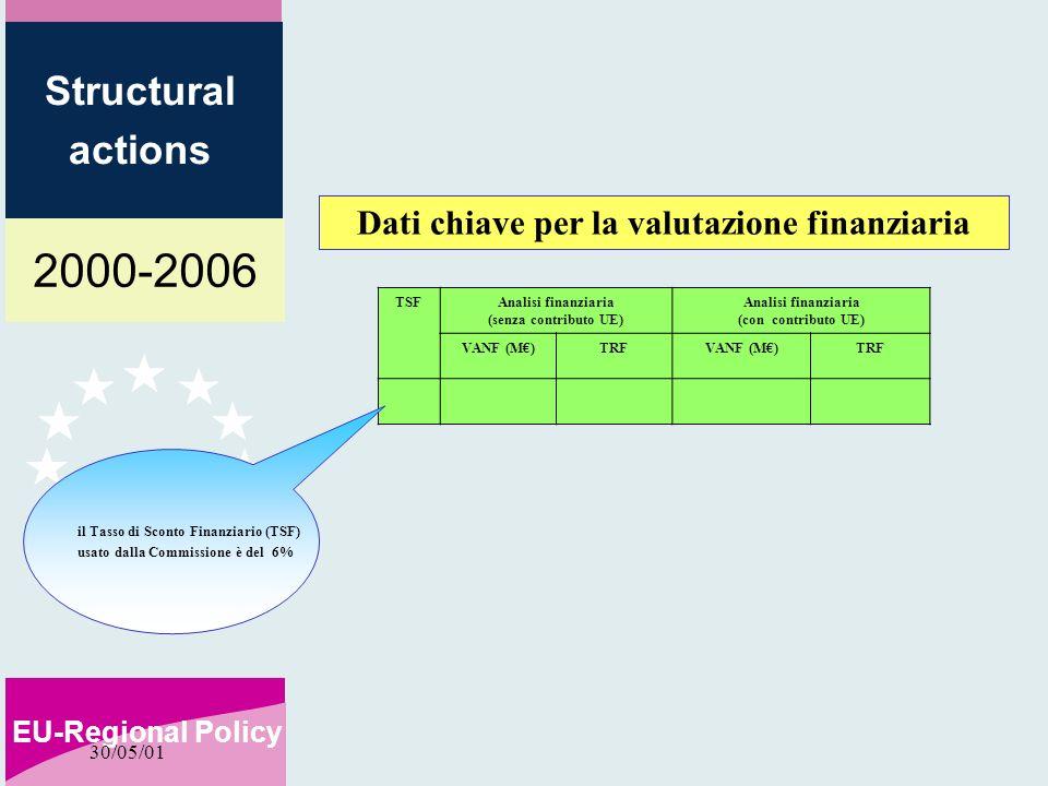 2000-2006 EU-Regional Policy Structural actions 30/05/01 TSFAnalisi finanziaria (senza contributo UE) Analisi finanziaria (con contributo UE) VANF (M)TRFVANF (M)TRF Dati chiave per la valutazione finanziaria il Tasso di Sconto Finanziario (TSF) usato dalla Commissione è del 6%