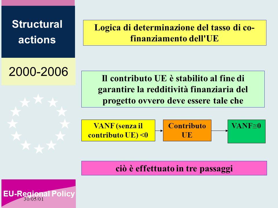 2000-2006 EU-Regional Policy Structural actions 30/05/01 Logica di determinazione del tasso di co- finanziamento dell UE Il contributo UE è stabilito al fine di garantire la redditività finanziaria del progetto ovvero deve essere tale che VANF (senza il contributo UE) <0 VANF 0 Contributo UE ciò è effettuato in tre passaggi