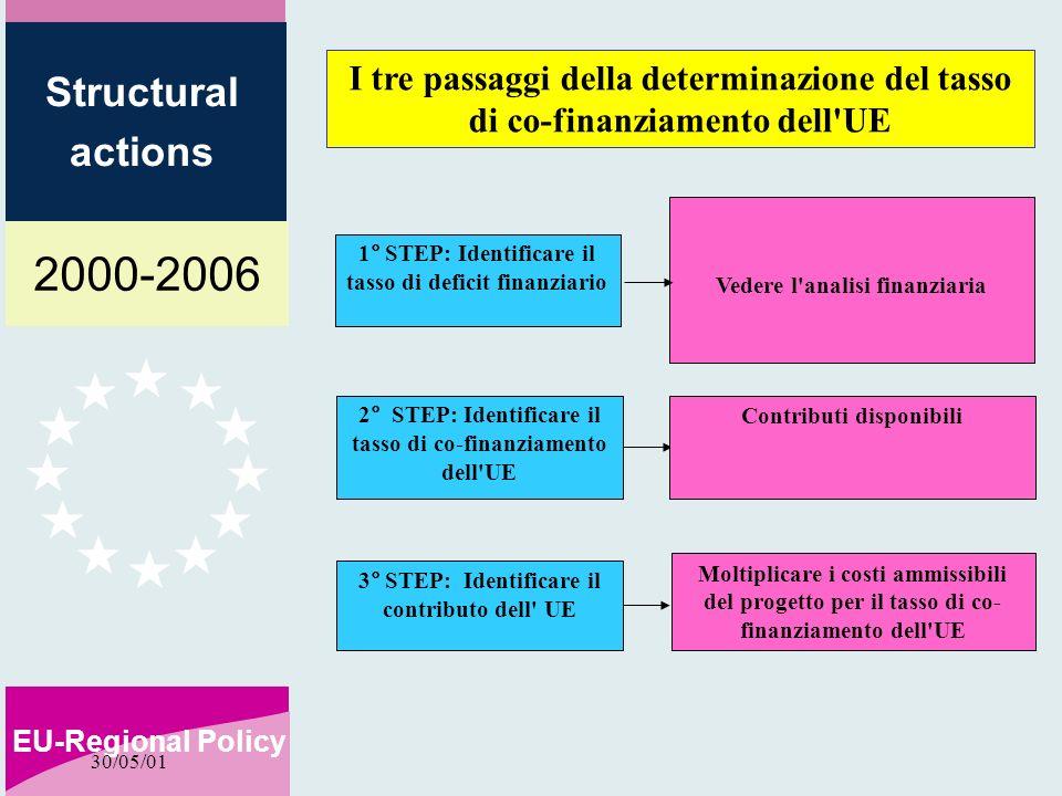2000-2006 EU-Regional Policy Structural actions 30/05/01 1° STEP: Identificare il tasso di deficit finanziario 2° STEP: Identificare il tasso di co-finanziamento dell UE 3° STEP: Identificare il contributo dell UE Vedere l analisi finanziaria Contributi disponibili Moltiplicare i costi ammissibili del progetto per il tasso di co- finanziamento dell UE I tre passaggi della determinazione del tasso di co-finanziamento dell UE