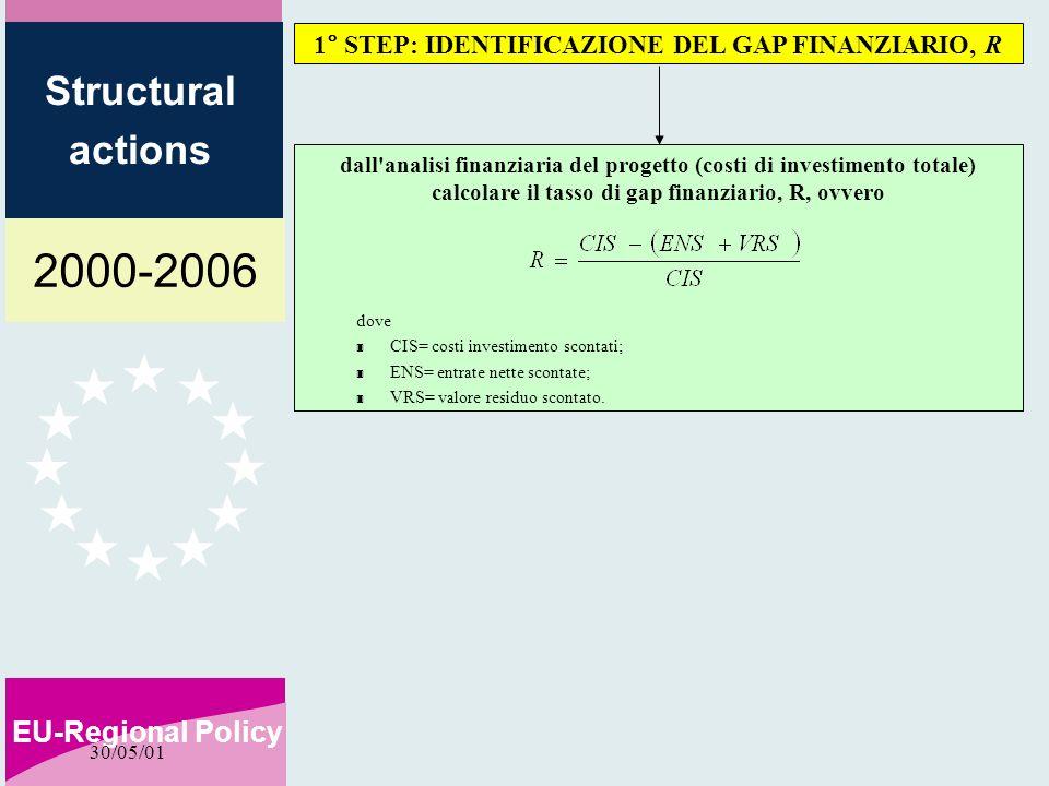 2000-2006 EU-Regional Policy Structural actions 30/05/01 dall analisi finanziaria del progetto (costi di investimento totale) calcolare il tasso di gap finanziario, R, ovvero 1° STEP: IDENTIFICAZIONE DEL GAP FINANZIARIO, R dove 3 CIS= costi investimento scontati; 3 ENS= entrate nette scontate; 3 VRS= valore residuo scontato.