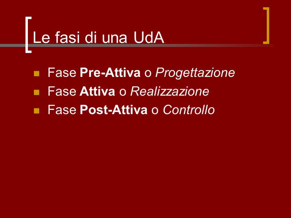 Le fasi di una UdA Fase Pre-Attiva o Progettazione Fase Attiva o Realizzazione Fase Post-Attiva o Controllo
