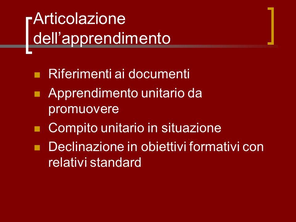 Articolazione dellapprendimento Riferimenti ai documenti Apprendimento unitario da promuovere Compito unitario in situazione Declinazione in obiettivi