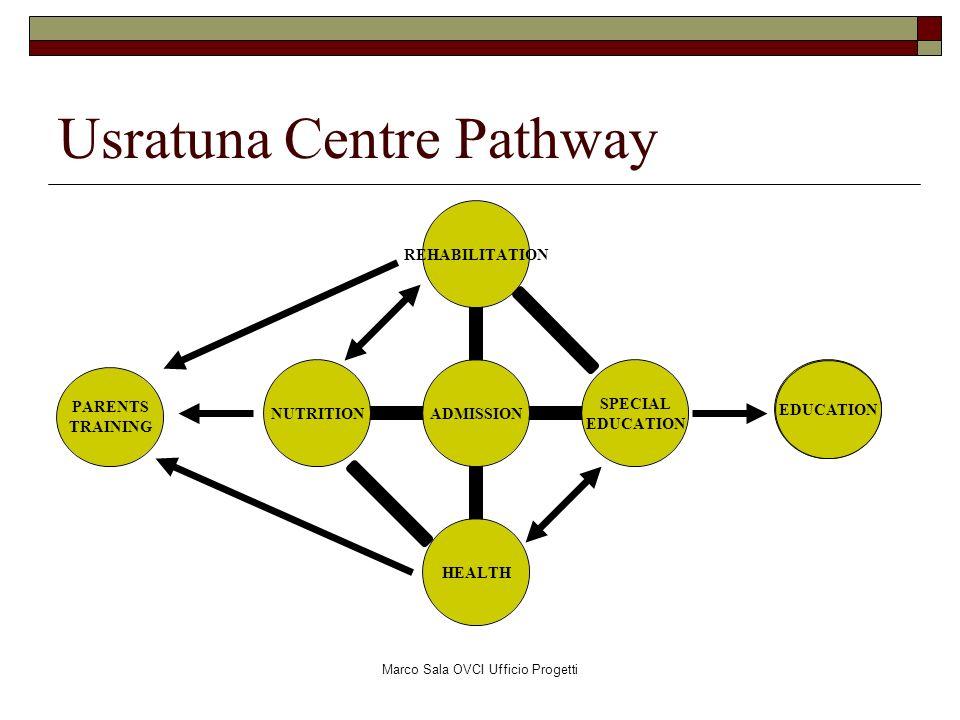 Marco Sala OVCI Ufficio Progetti Usratuna Centre Pathway EDUCATION PARENTS TRAINING EDUCATION