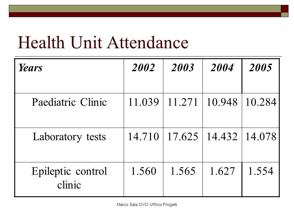 Marco Sala OVCI Ufficio Progetti Health Unit Attendance Years2002200320042005 Paediatric Clinic11.03911.27110.94810.284 Laboratory tests14.71017.62514
