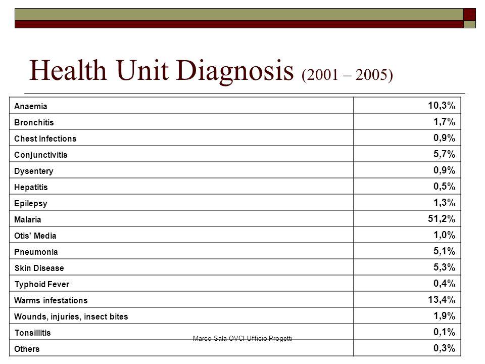 Marco Sala OVCI Ufficio Progetti Health Unit Diagnosis (2001 – 2005) Anaemia 10,3% Bronchitis 1,7% Chest Infections 0,9% Conjunctivitis 5,7% Dysentery